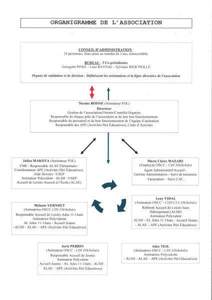 Organigramme-OSCC-2020